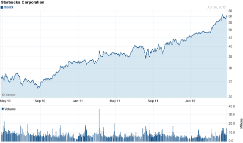 Starbucks (<a href='http://seekingalpha.com/symbol/sbux' title='Starbucks Corporation'>SBUX</a>) 2 Year Chart