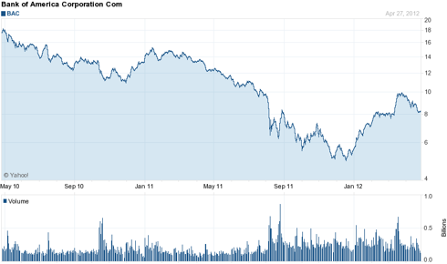 Bank of America (<a href='http://seekingalpha.com/symbol/bac' title='Bank of America Corporation'>BAC</a>) 2 Year Chart