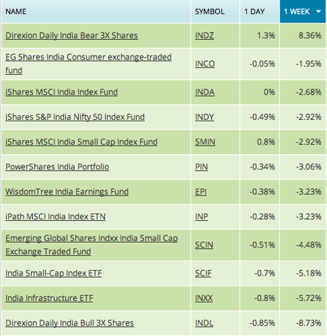 India ETF weekly performance IndiaETFs.com