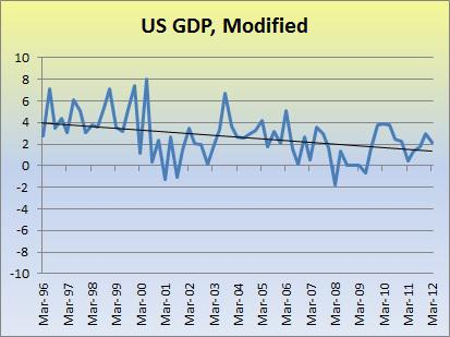 Modified US GDP