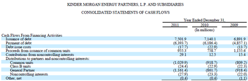 KMP Cash Flow Statement