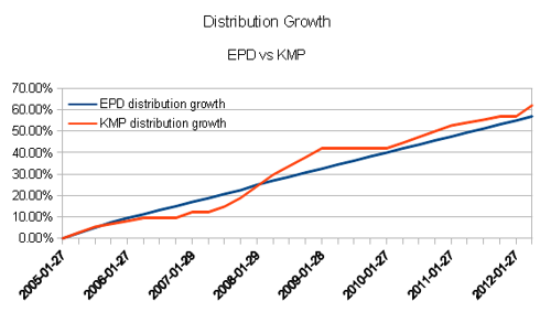 Cash Distribution Growth