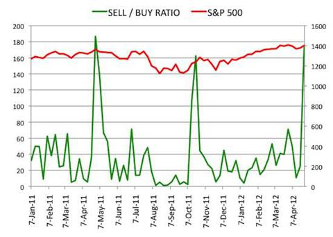 Insider Sell Buy Ratio April 27, 2012