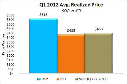 Compass Minerals Q1 2012 Average Realized Price SOP vs KCI