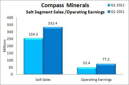Compass Minerals Q1 FY 2012 Salt Sales &amp; Operating Earnings 
