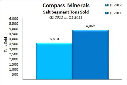 Compass Minerals Q1 2012 Salt Tons Sold