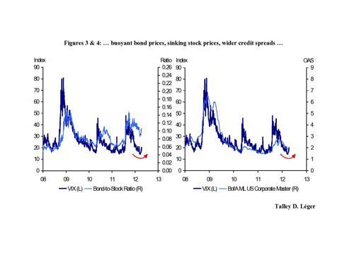 VIX vs. Bond to Stock & Credit Spreads