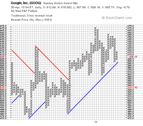 Google (<a href='http://seekingalpha.com/symbol/goog' title='Google Inc.'>GOOG</a>) point and figure chart from Stockcharts.com