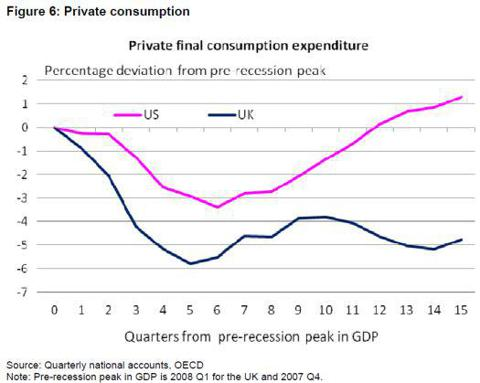 U.S. vs U.K. private consumption since the pre-recession peak in GDP