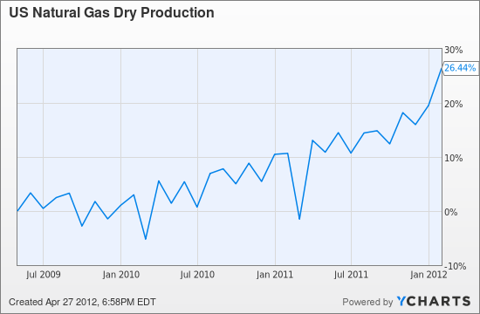 US Natural Gas Dry Production Chart