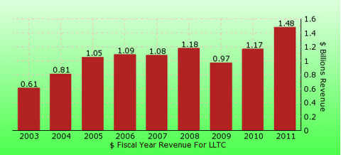 paid2trade.com revenue yearly gross bar chart for LLTC