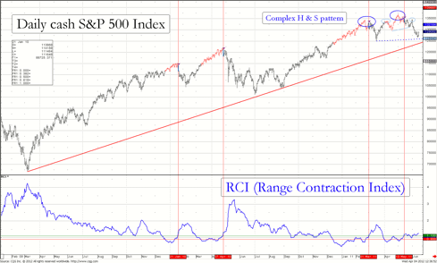 Chart 2 of the RCI for cash S&P 500