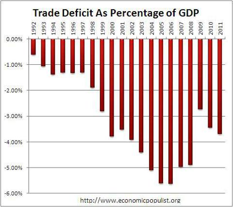trade deficit as gdp
