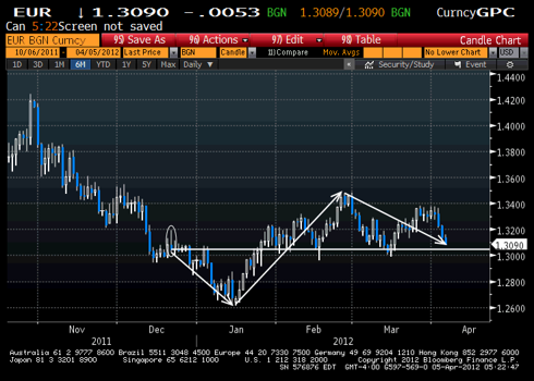 EUR chart