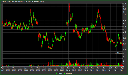 Cytori Therapeutics Five Year Chart