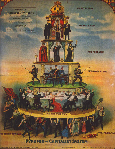 File:Pyramid of Capitalist System.png