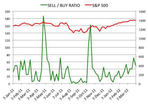Insider Sell Buy Ratio April 6, 2012