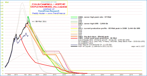 click to enlarge ... more peak oil charts at my SA Instablog & website