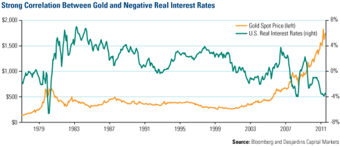 Strong Correlation Between Gold and Negative Real Interest Rates