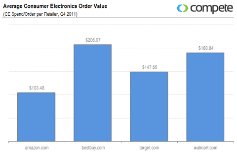 Average Consumer Electronics Order Value