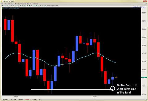 pin bar setup price action forex trading 2ndskiesforex.com april 9th