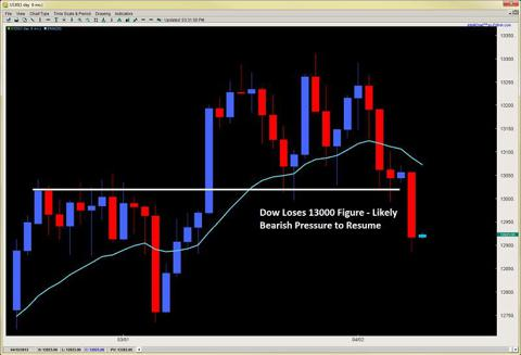 price action trading price action training 2ndskiesforex.com april 9th