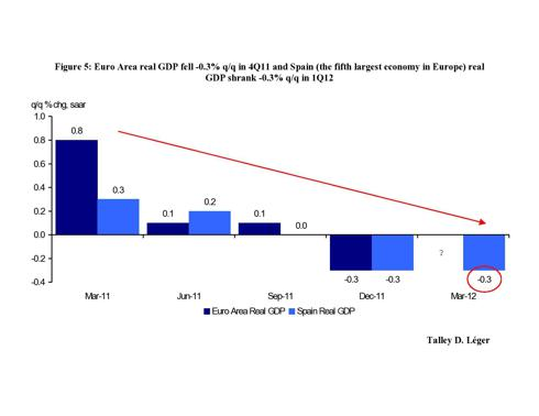 Euro Area &amp; Spain GDP