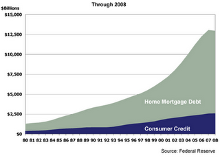 More On The Ongoing Depression And The Coming Austerity - Consumer Debt Chart