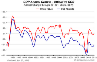 More On The Ongoing Depression And The Coming Austerity - GDP Chart