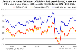 More On The Ongoing Depression And The Coming Austerity - Inflation Chart