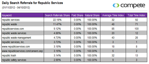 Daily Search Referrals for Republic Services