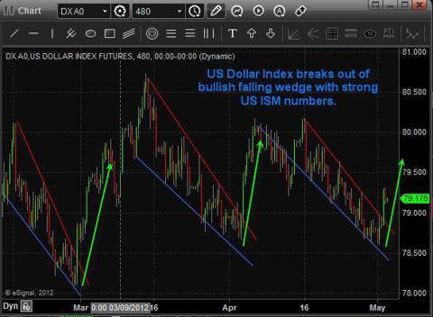 Dollar Index Trading