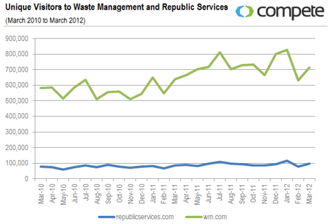 UVs to Waste Management and Republic Services