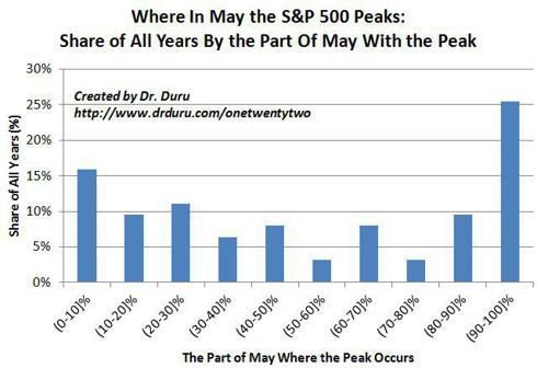 Where In May the S&P 500 Peaks: Share of All Years By the Part Of May With the Peak