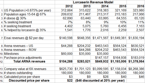 lorqess revenue model