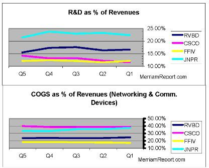 R&D and COGS Comparisons (Network Communication Device Sector)