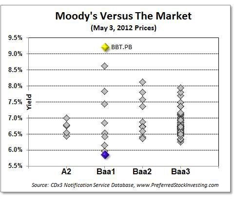 Moodys preferred stock ratings versus market yield