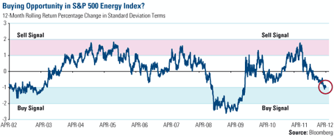 Buying Opportunity in S&amp;P 500 Energy Index
