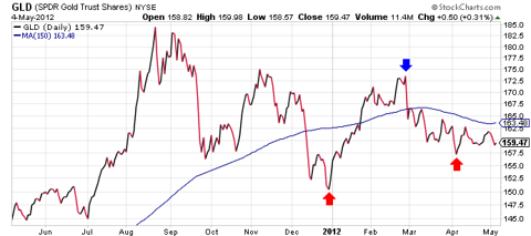 etf gld, gld price, gld moving average