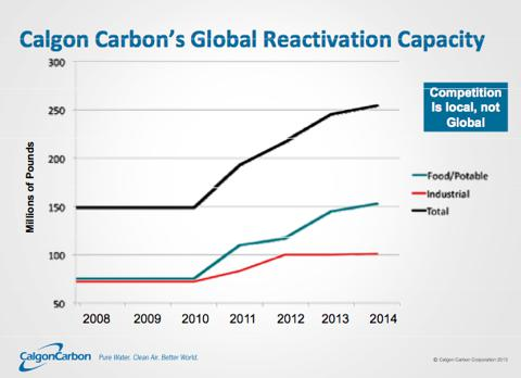 calgon carbon: operational enhancements and target market