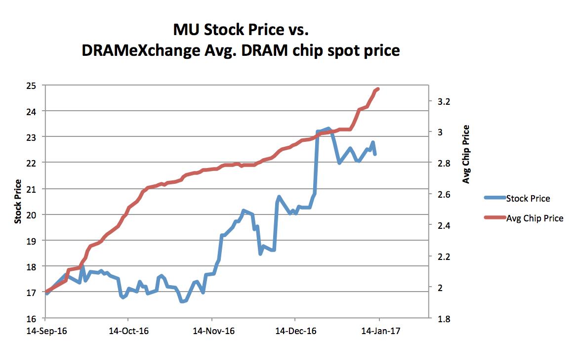 mu stock price