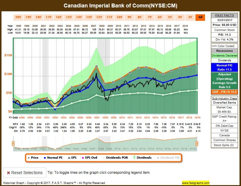 Cibc financial history chart application
