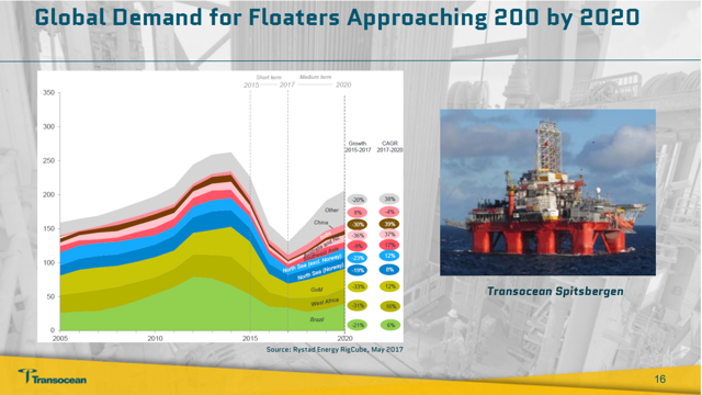 Deep Water Drillers Are Doomed Even If Oil Prices Surge – Transocean Ltd. (NYSE:RIG) | Seeking Alpha