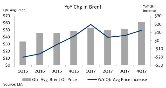 Chevron stock quote