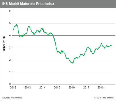 Weekly Pricing Pulse: Iranian Crude Supply Drives Oil Prices To Multi-Year Highs | Seeking Alpha