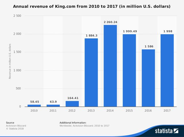 iPhone Top grossing mobile games 2018  Statista