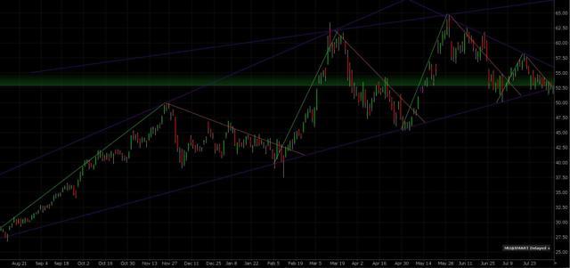 Micron 1-Year Price Chart