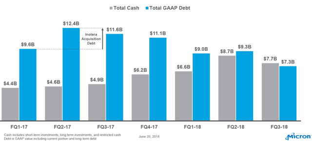 Net Cash Position