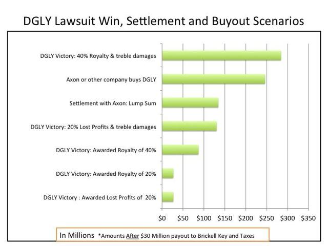 Victory, Settlement and Buyout Scenarios