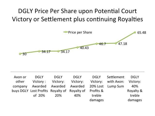 Victory, Settlement or Buyout Scenarios